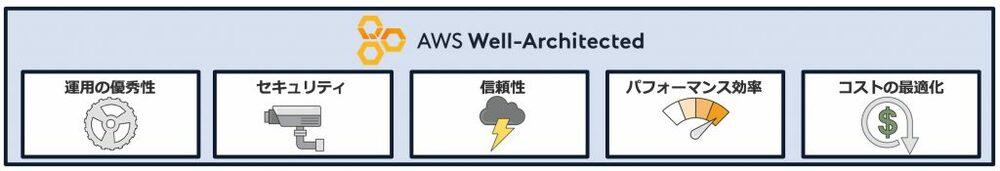 JAWS-UG 京都「ウェルアーキ勉強会~しくじり先生もあるよ!~」