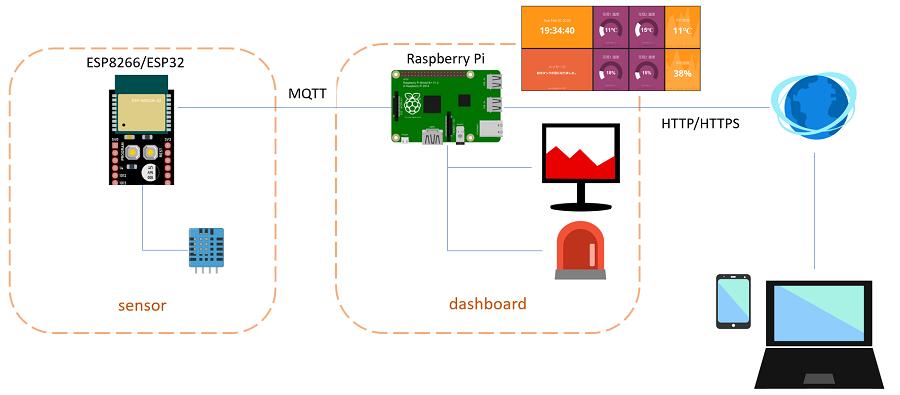 IoT入門 Arduino(ESP8266,32),Raspberry Piで作るIoT,ダッシュボードシステム