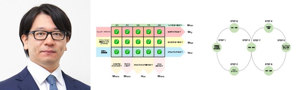 【Web講演会】第6回 AIITフォーラム「事業設計のためのロードマッピング思考」