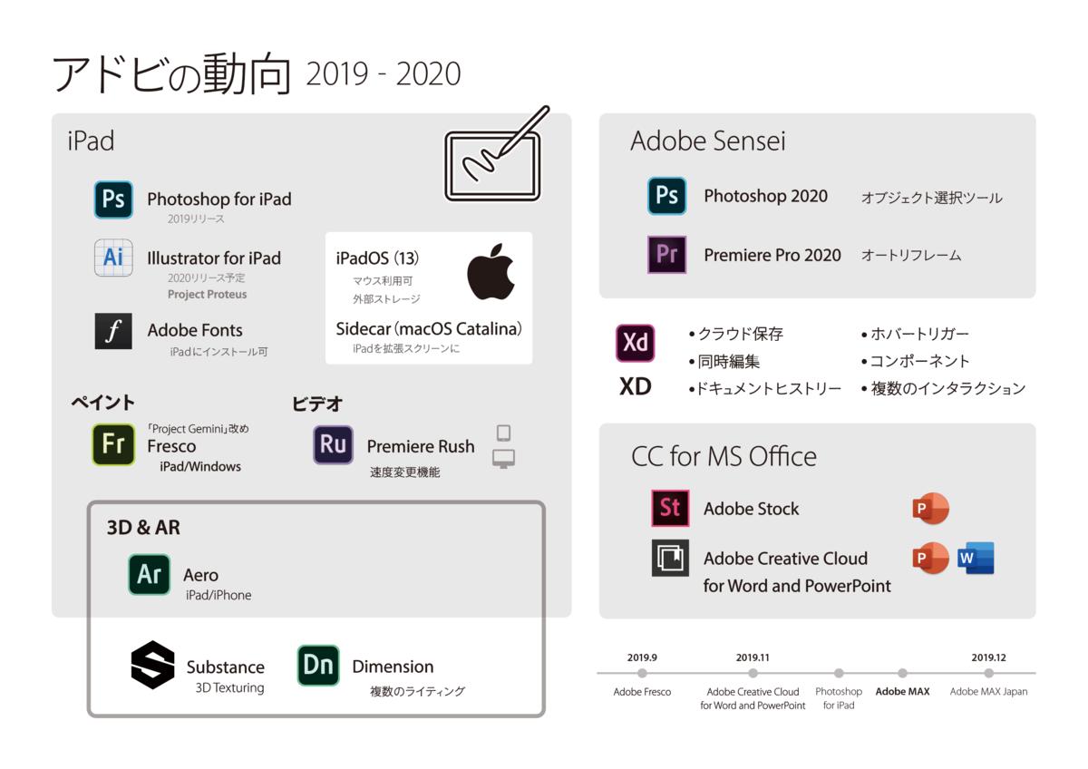 アドビの動向(2019-2020)