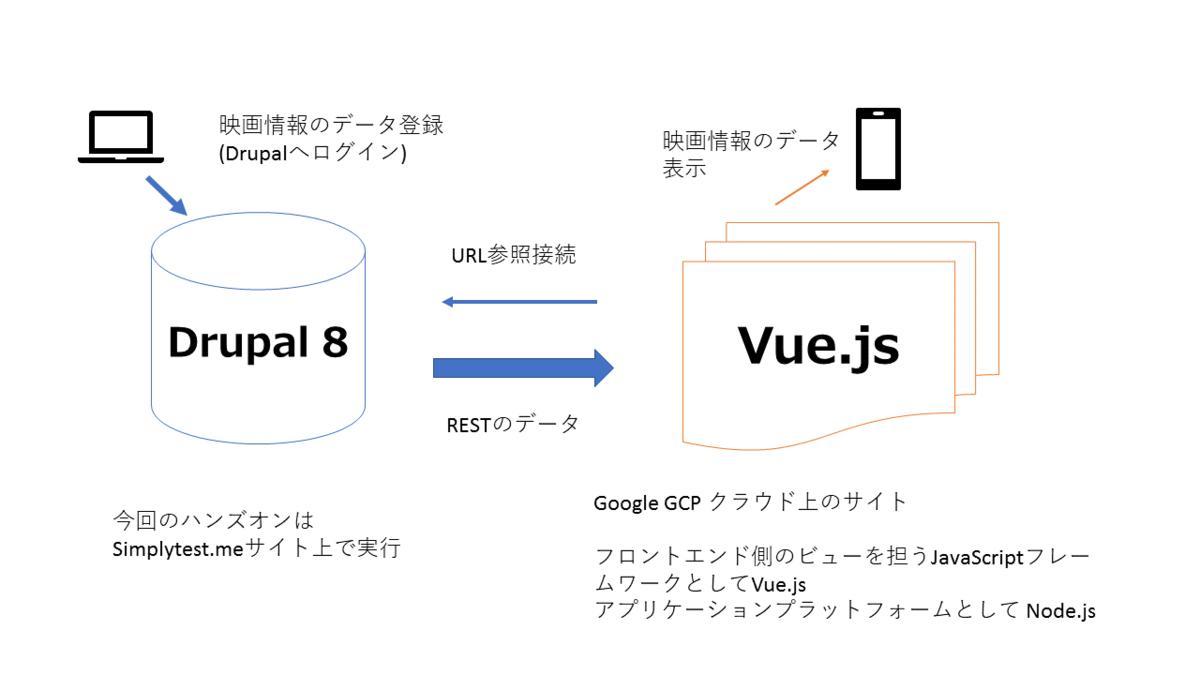 concept_decoupled_vue_js.png