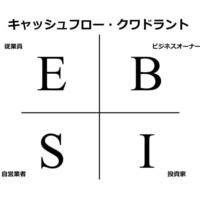 投資や副業を考えている方へ@東京キャッシュフローゲーム会