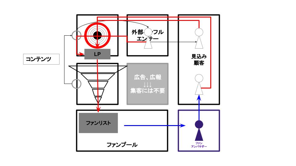 FREE メディアグロースモデル 作成中.png