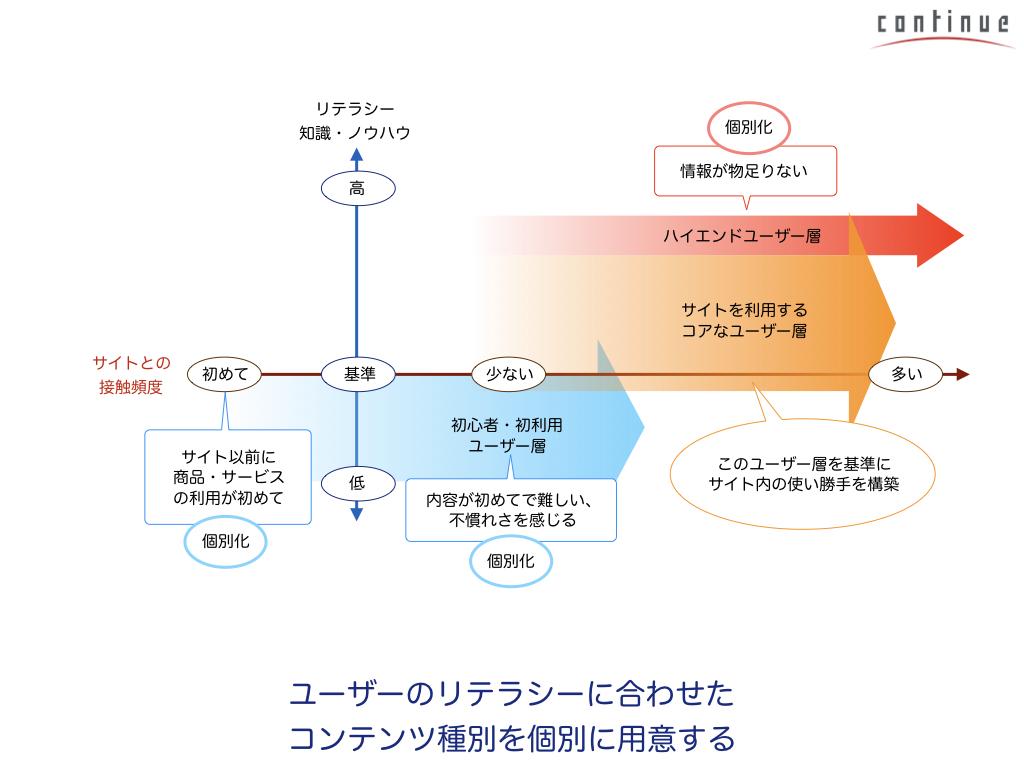 03:ユーザー視点でわかりやすいサイトを作る「UI設計のツボ」.035.jpeg