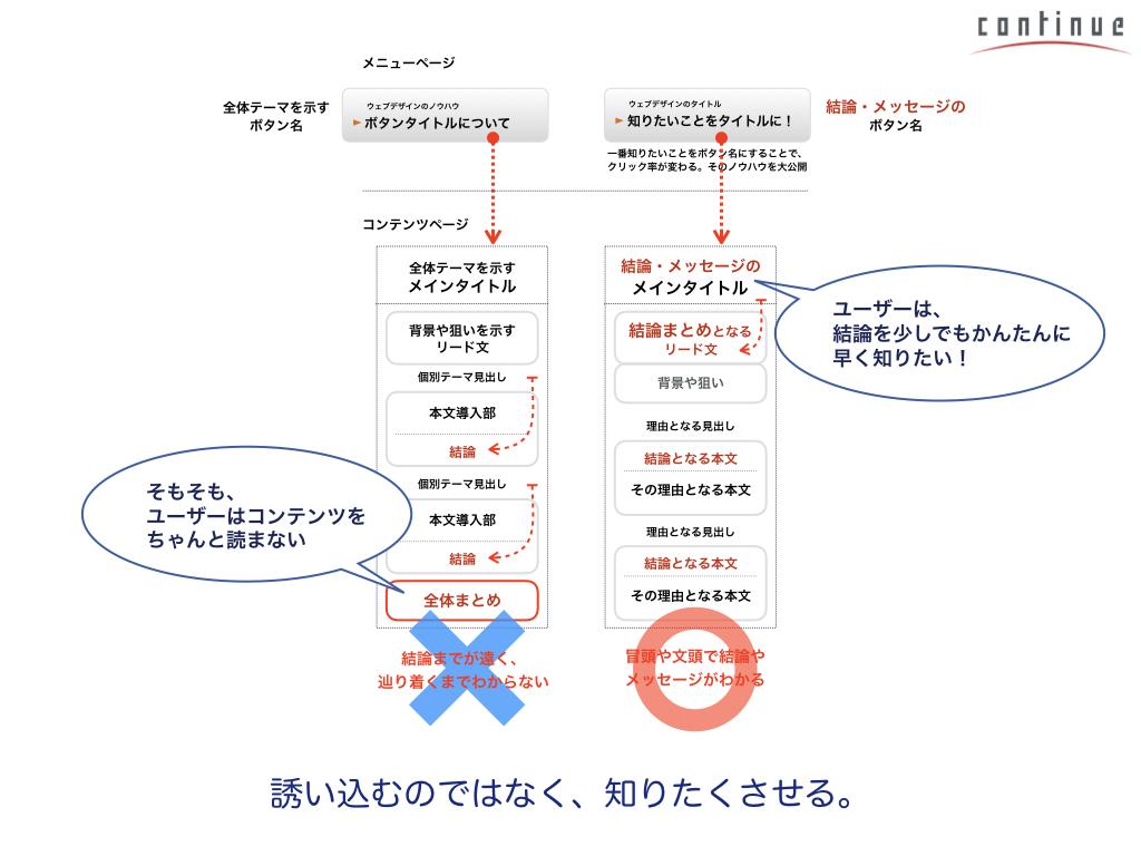03:ユーザー視点でわかりやすいサイトを作る「UI設計のツボ」.054.jpeg