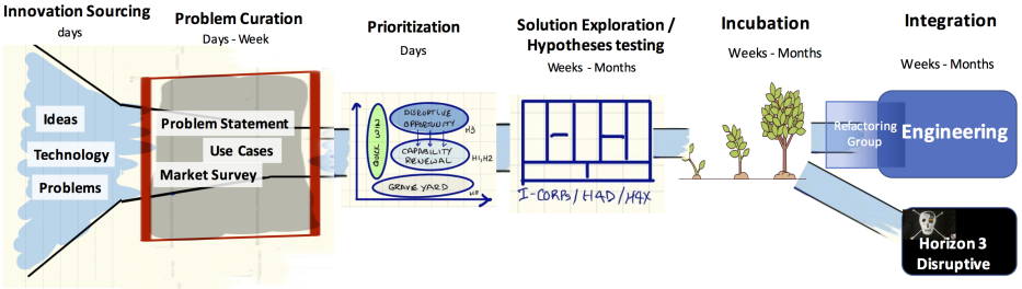 innovation-pipeline-to-eng-w-disruptive-incubator-box.png