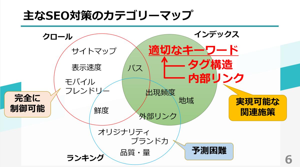 カテゴリーマップ.PNG