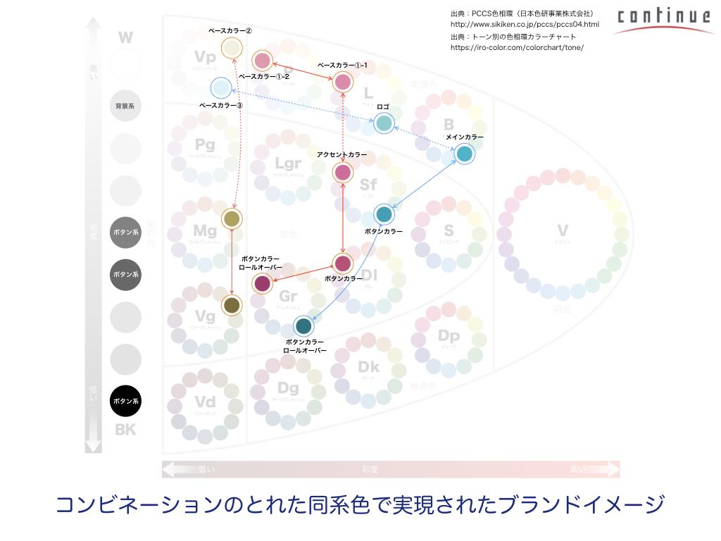 02:UIデザインの常識を改める「認知学から学ぶUIの基本」.230.png
