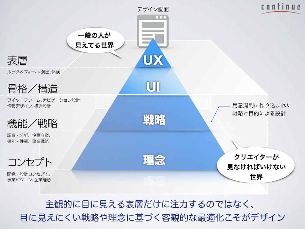 新03:ユーザーの視点に寄り添う「わかりやすいUIデザインのツボ」.043.png